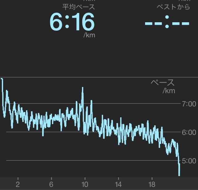 赤羽ハーフのときの記録。特に前半は6分後半くらいで安定。(後半は意識してスピードアップしたのであがっています)