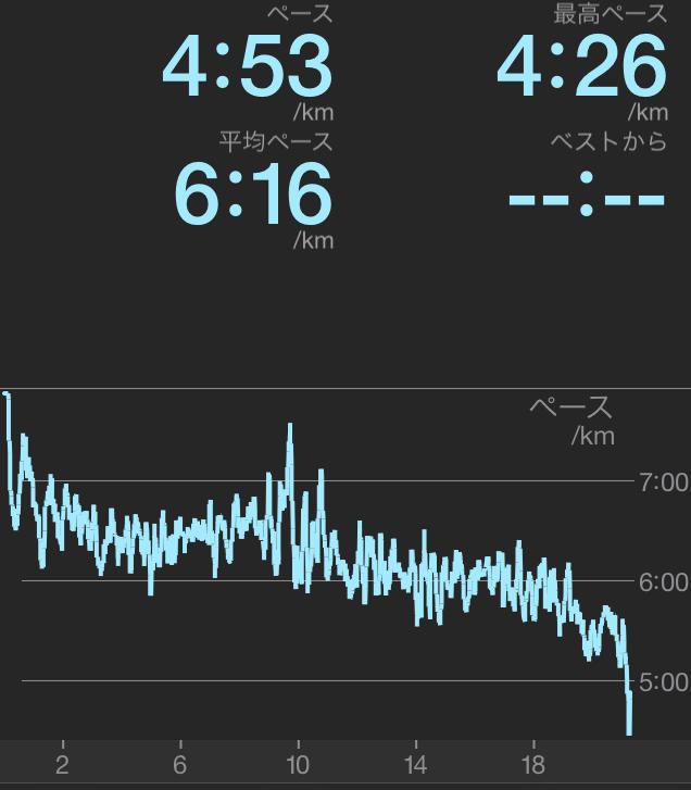 アプリでの計測。スピードは徐々に速まっていたのがわかります。