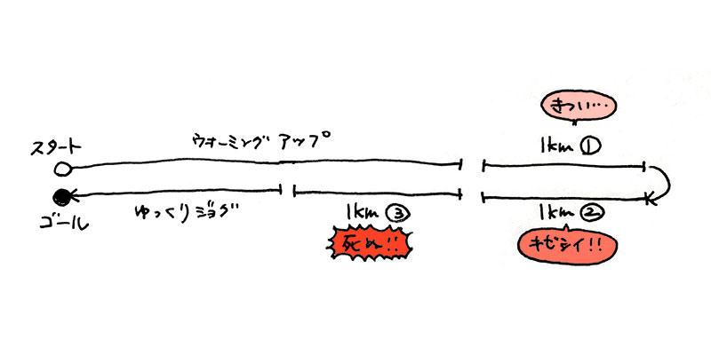 インターバル走イメージ