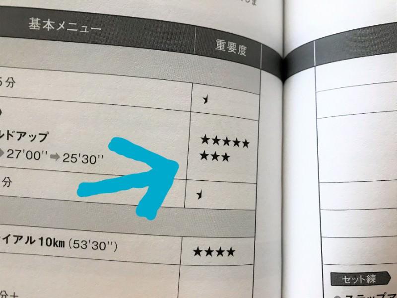 写真:限界突破マラソン練習帳 重要度★