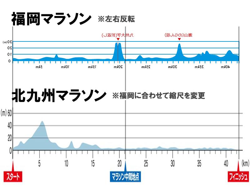 図:北九州マラソンと福岡マラソンの高低図比較