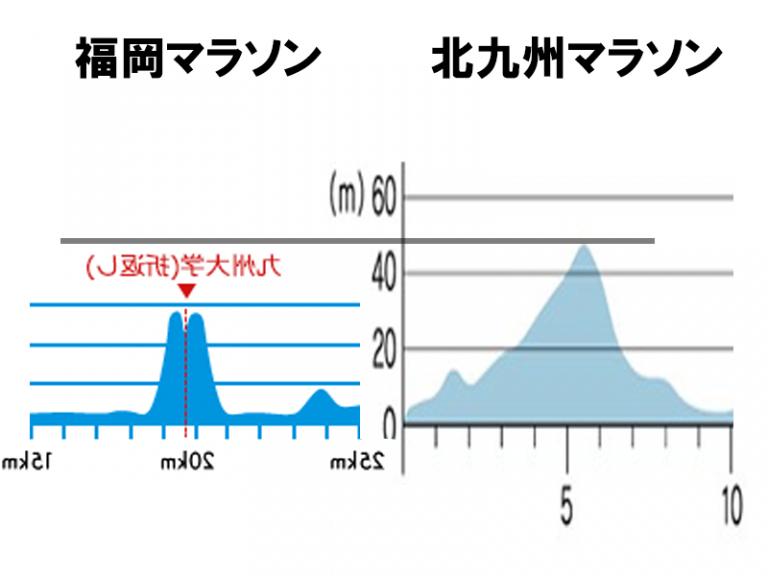 図:福岡マラソンと北九州マラソンの高低図、最高地点の比較