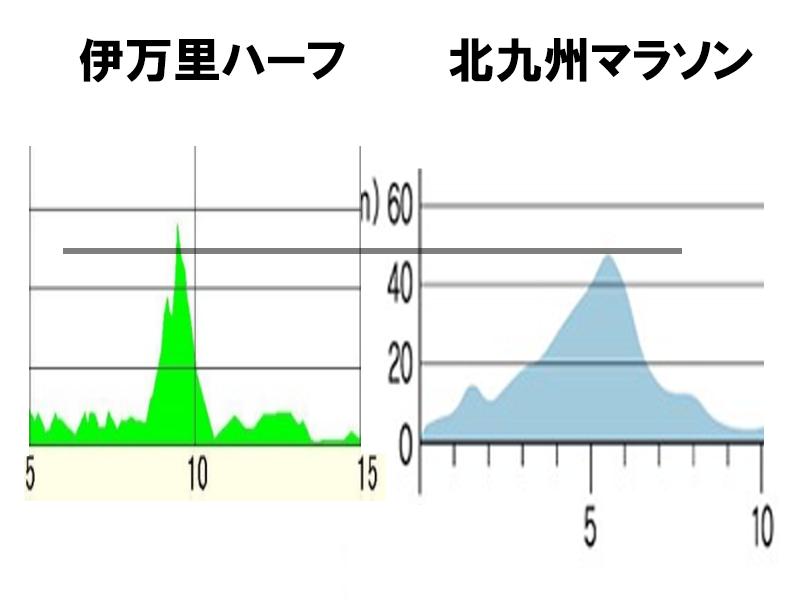 図:伊万里ハーフマラソンと北九州マラソンの高低図、最高地点の比較