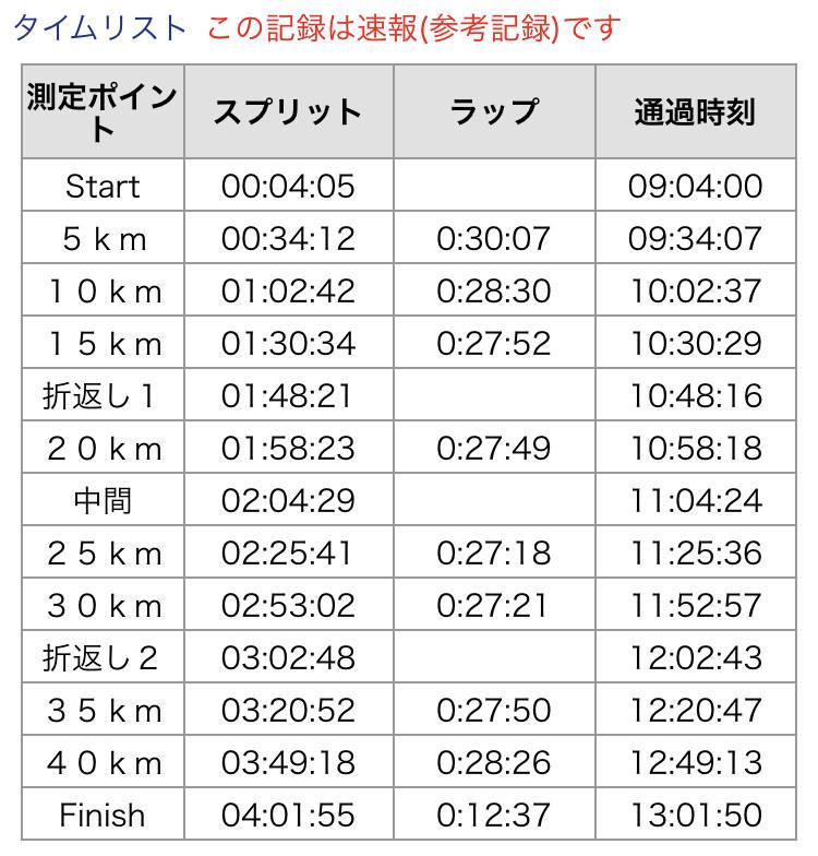 図:速報値ランナーズアップデートの記録