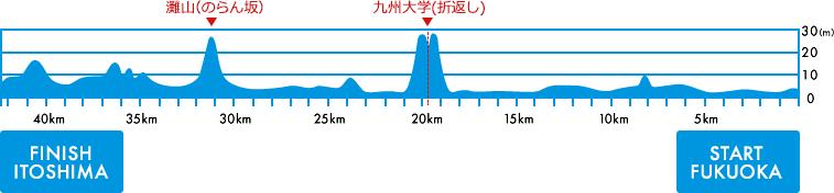 図:福岡マラソン 高低図