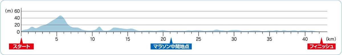 図:北九州マラソンコース 高低図