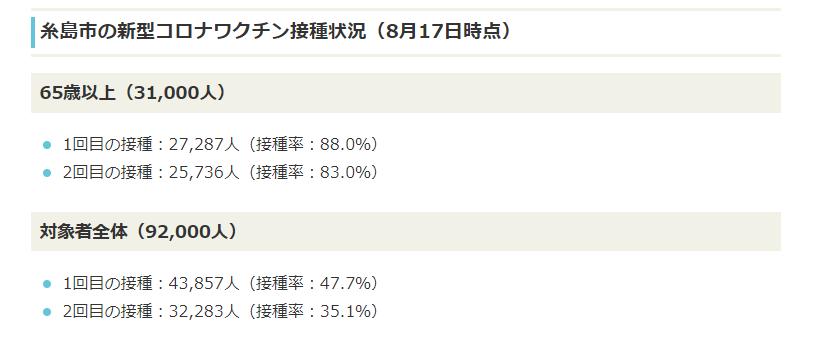キャプチャ:糸島市のワクチン接種済み者の比率